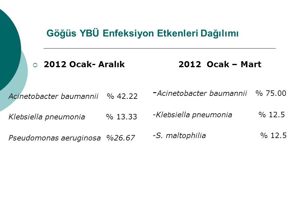 Göğüs YBÜ Enfeksiyon Etkenleri Dağılımı  2012 Ocak- Aralık Acinetobacter baumannii % 42.22 Kle b siella pneumonia % 13.33 Pseudomonas aeruginosa %26.67 2012 Ocak – Mart - Acinetobacter baumannii % 75.00 -Kle b siella pneumonia % 12.5 -S.