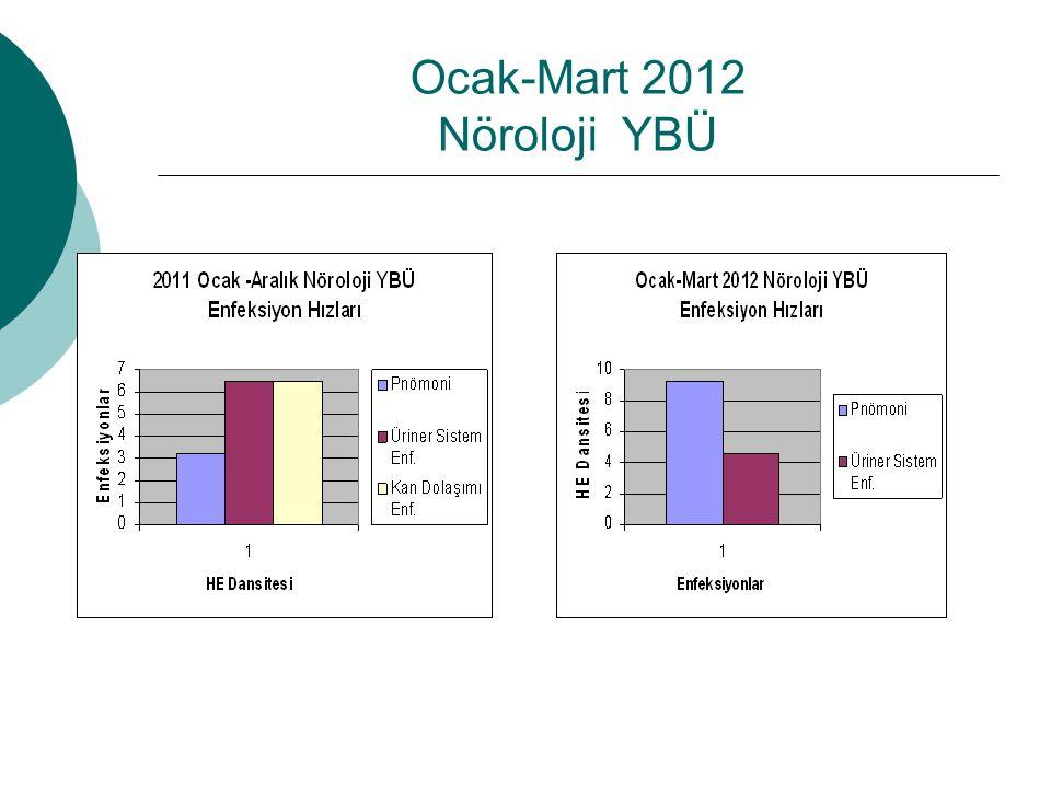 Ocak-Mart 2012 Nöroloji YBÜ