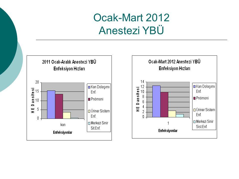 Ocak-Mart 2012 Anestezi YBÜ