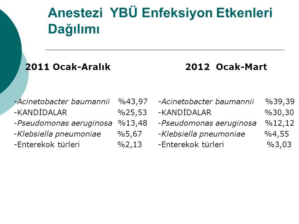 Anestezi YBÜ Enfeksiyon Etkenleri Dağılımı  2011 Ocak-Aralık -Acinetobacter baumannii %43,97 -KANDİDALAR %25,53 -Pseudomonas aeruginosa %13,48 -Klebsiella pneumoniae %5,67 -Enterekok türleri %2,13 2012 Ocak-Mart -Acinetobacter baumannii %39,39 -KANDİDALAR %30,30 -Pseudomonas aeruginosa %12,12 -Klebsiella pneumoniae %4,55 -Enterekok türleri %3,03
