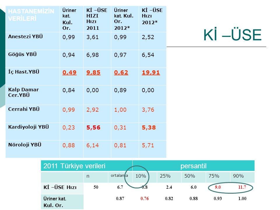 SVKİ-KDE HASTANEMİZİN VERİLERİ SVK Kul.Or. SVKİ- KDE Hızı 2011 SVK Kul.