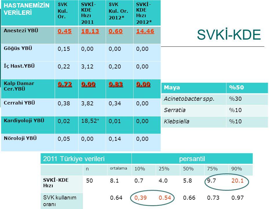Cerrahi YBÜ Enfeksiyon Etkenleri Dağılımı  2011 Ocak-Aralık -Acinetobacter baumannii %25,00 -KANDİDALAR % 24,00 -Pseudomonas aeruginosa %9.38 - Enterekok türleri % 14,62  2012 Ocak-Mart -Acinetobacter baumannii %42,86 -KANDİDALAR %28,57 -Pseudomonas aeruginosa %14,29 - S.