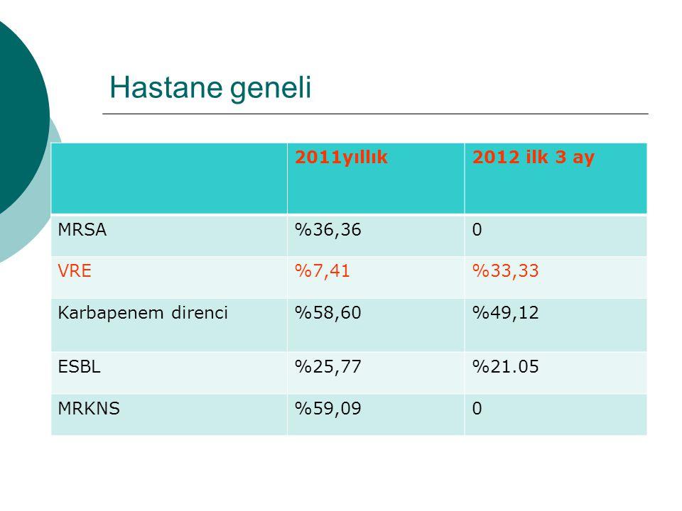 Hastane geneli 2011yıllık2012 ilk 3 ay MRSA%36,360 VRE%7,41%33,33 Karbapenem direnci%58,60%49,12 ESBL%25,77%21.05 MRKNS%59,090