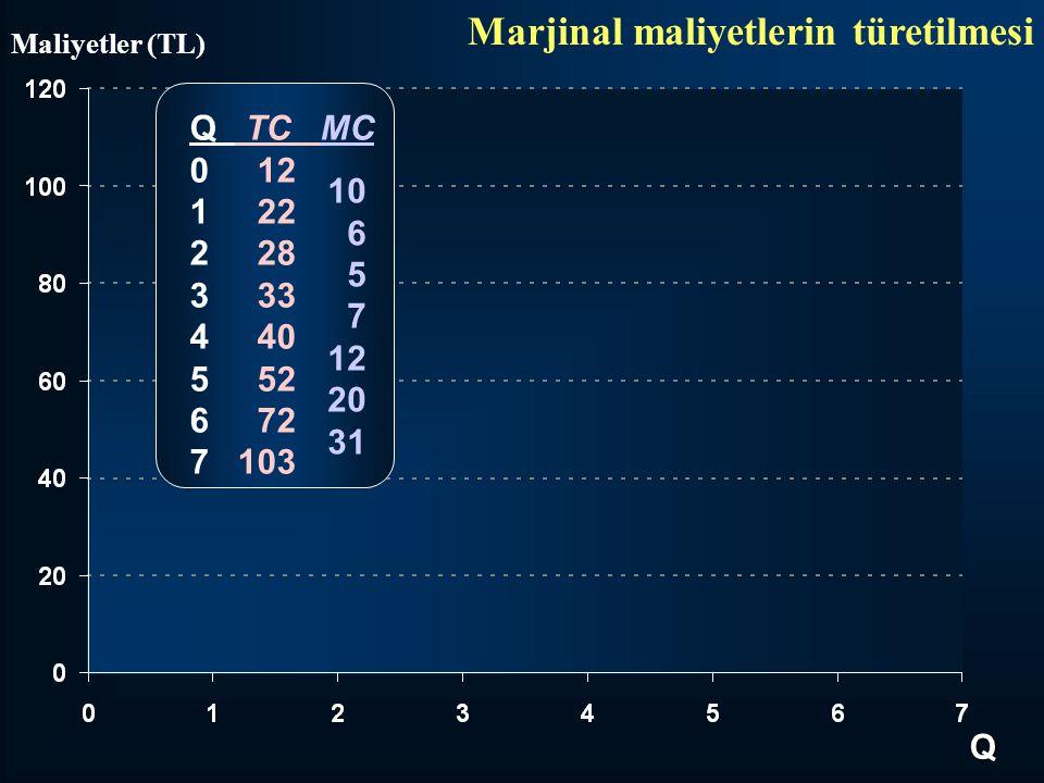 Marjinal maliyetlerin türetilmesi Q TC MC 0 12 1 22 2 28 3 33 4 40 5 52 6 72 7 103 10 6 5 7 12 20 31 Q Maliyetler (TL)