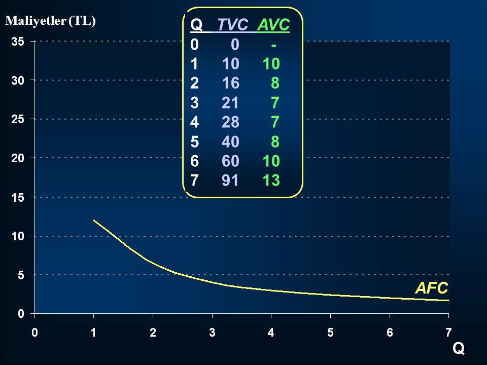 Q TVC AVC 0 0 - 1 10 10 2 16 8 3 21 7 4 28 7 5 40 8 6 60 10 7 91 13 Q Maliyetler (TL) AFC