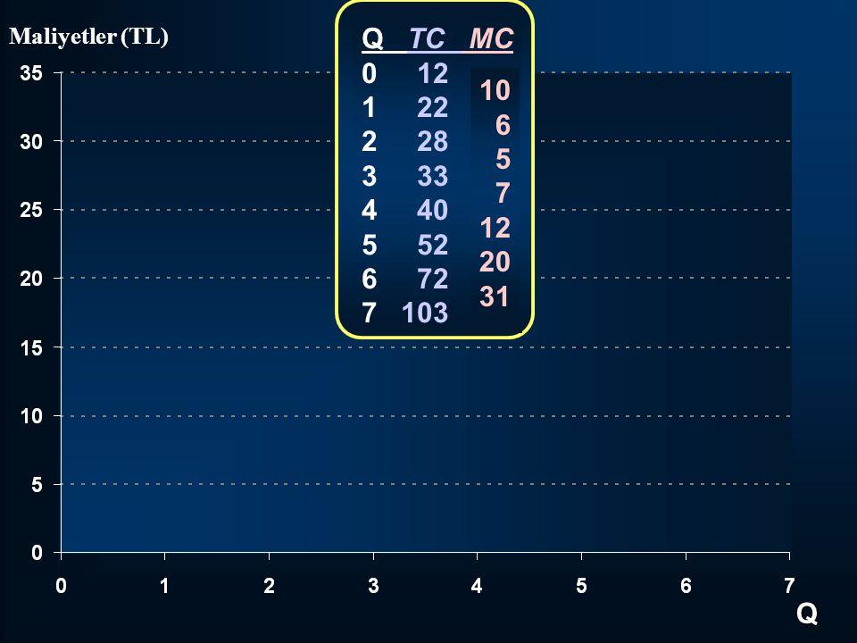 Q TC MC 0 12 1 22 2 28 3 33 4 40 5 52 6 72 7 103 10 6 5 7 12 20 31 Q Maliyetler (TL)