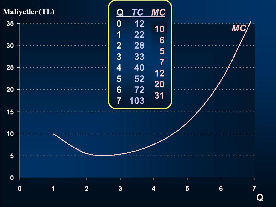 MC Q Maliyetler (TL) Q TC MC 0 12 1 22 2 28 3 33 4 40 5 52 6 72 7 103 10 6 5 7 12 20 31