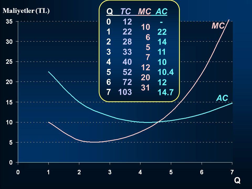 MC Q Maliyetler (TL) AC Q TC MC AC 0 12 1 22 2 28 3 33 4 40 5 52 6 72 7 103 10 6 5 7 12 20 31 - 22 14 11 10 10.4 12 14.7