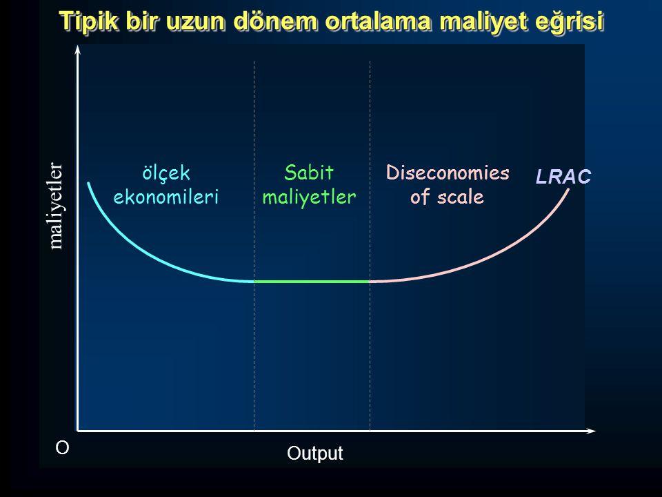 Output O maliyetler LRAC ölçek ekonomileri Sabit maliyetler Diseconomies of scale Tipik bir uzun dönem ortalama maliyet eğrisi