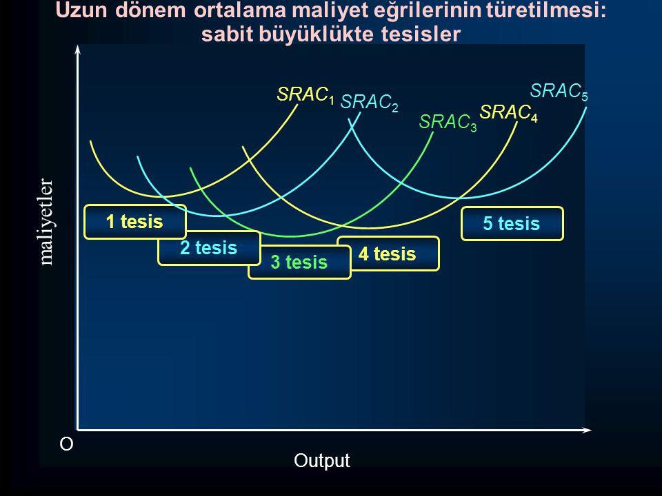Uzun dönem ortalama maliyet eğrilerinin türetilmesi: sabit büyüklükte tesisler SRAC 3 maliyetler Output O SRAC 4 SRAC 5 5 tesis 4 tesis 3 tesis 2 tesis 1 tesis SRAC 1 SRAC 2