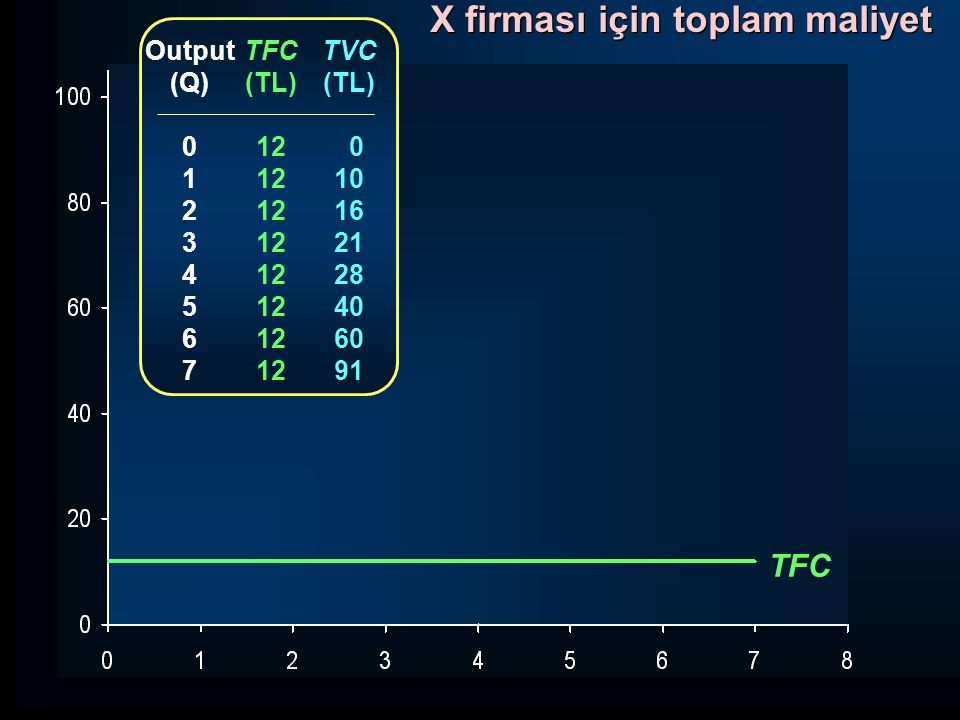 TC MC Azalan verimler noktası Q Maliyetler (TL) Marjinal maliyetlerin türetilmesi Q TC MC 0 12 1 22 2 28 3 33 4 40 5 52 6 72 7 103 10 6 5 7 12 20 31