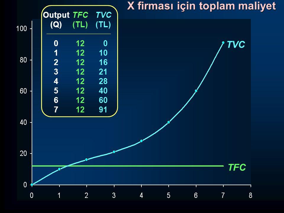 TVC TFC Azalan marjinal verimler noktası X firması için toplam maliyet