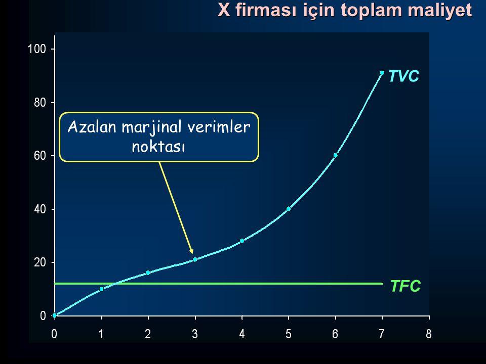 Output (Q) Maliyetler (TL) AFC AVC MC x AC z y Ortalama ve marjinal maliyetler