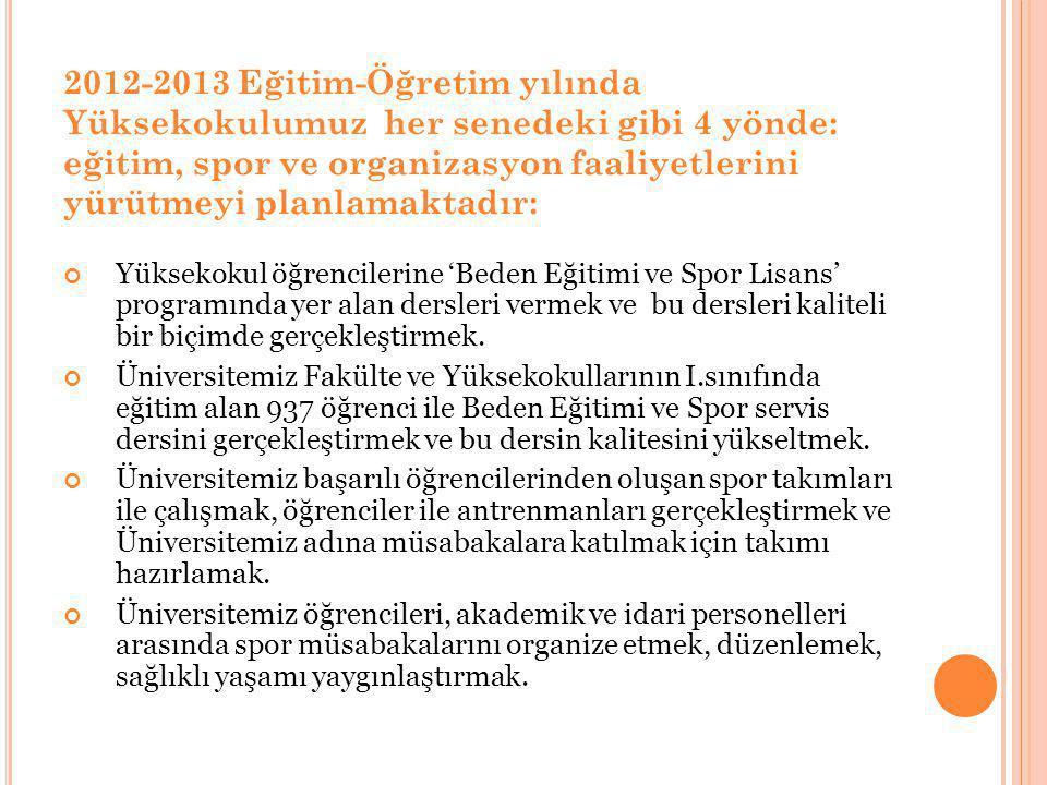 2012-2013 EĞİTİM-ÖĞRETİM YILI BAHAR DÖNEMİ ÖĞRETİM KADROSU: Yüksekokulumuz bünyesinde 12 tam zamanlı,1 yarı zamanlı öğretim kadrosu,19 hizmet sözleşmeli ve antrenör kadrosu çalışmaktadır