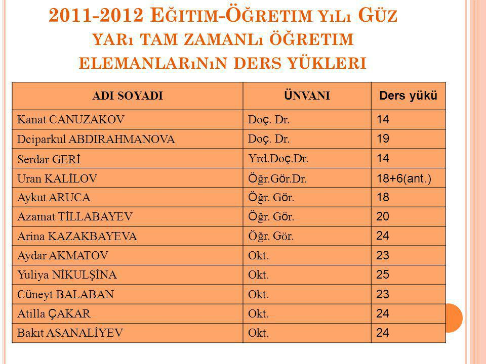 2012-2013 Eğitim-Öğretim Yılı Yüksekokulumuzun Bölüm Dersleri ve Okul takımı antrenmanları için kiralanan salonların ücreti S.N.Kiralanan Salonlar Eylül Ayı Ücreti (SOM) Ekim Ayı Ücreti (SOM) Kasım Ayı Ücreti (SOM) Aralık Ayı 2012 (SOM) Ocak Ayı 2012 Şubat Ayı Ücreti (SOM) 1 Cumhuriyet Sağlık Caştık Kitle Spor Merkezi, Yüzme dersi (1.10.2012-31.12.2012) 7040 7296 2 Kırgız Devlet Beden Eğitimi ve Spor Akademisi, Bölümlerimizin Atletizm II dersleri için384010944 2736 23040 3 Cusup BALASAGIN Kırgız Milli Üniversitesi, Boks antrenmanı için 12000 TOPLAM 384029984 273642336 GENEL TOPLAM 138864