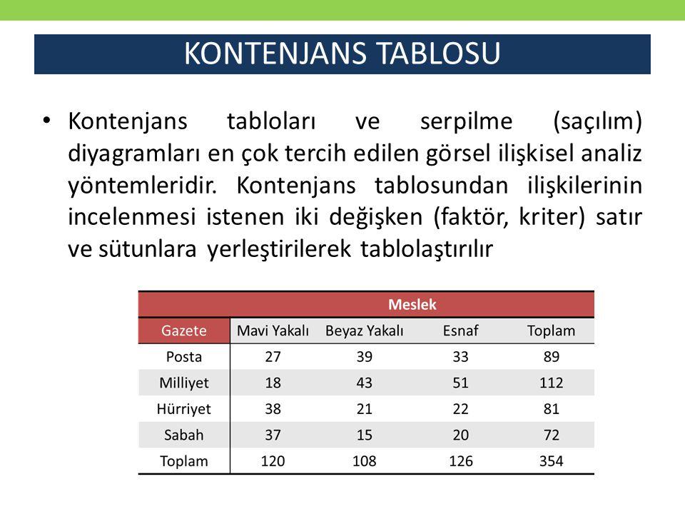 KONTENJANS TABLOSU Kontenjans tabloları ve serpilme (saçılım) diyagramları en çok tercih edilen görsel ilişkisel analiz yöntemleridir. Kontenjans tabl