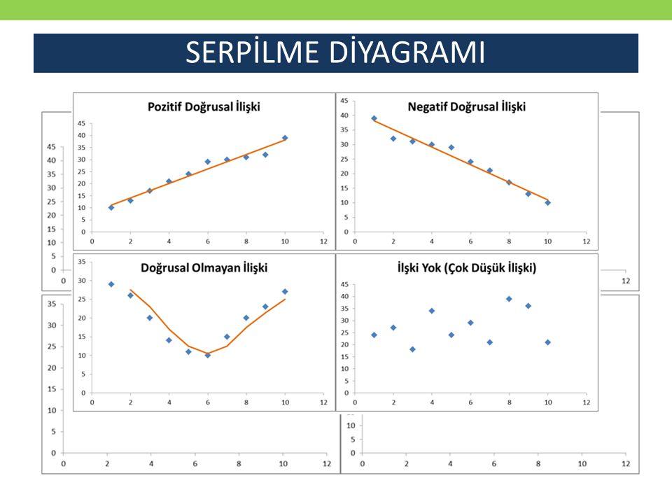 DOĞRUSAL İLİŞKİ ÖLÇÜTLERİ Kovaryans: İki değişkenin birlikte ne kadar değiştiğini gösteren ölçüttür (+) Kovaryans  Her iki değişken aynı yönde değişiyor.