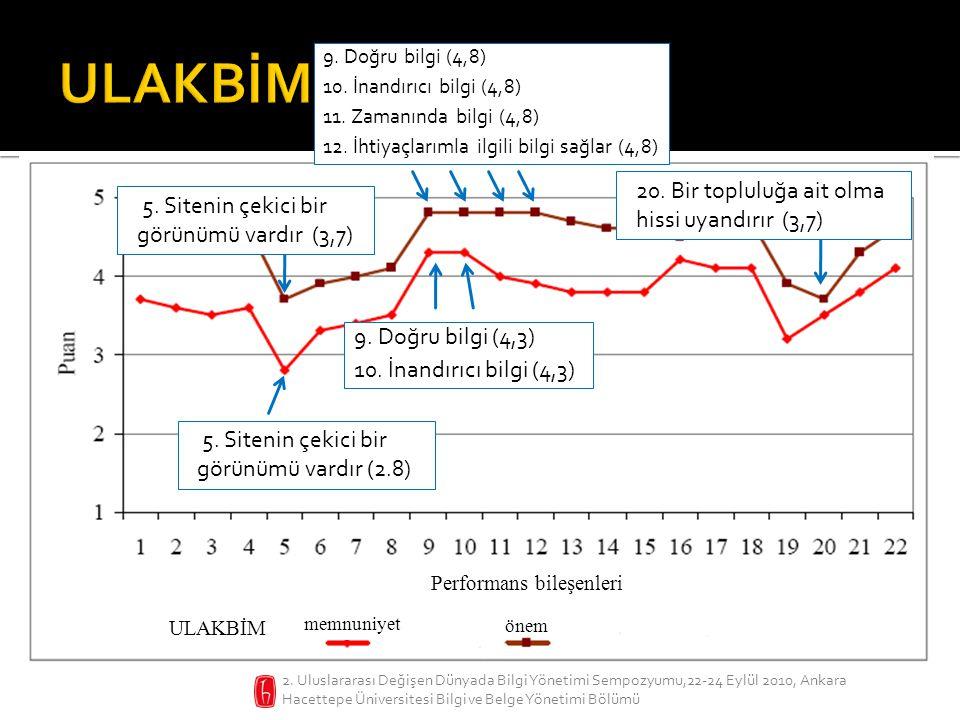 2. Uluslararası Değişen Dünyada Bilgi Yönetimi Sempozyumu,22-24 Eylül 2010, Ankara Hacettepe Üniversitesi Bilgi ve Belge Yönetimi Bölümü 9. Doğru bilg