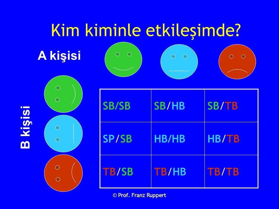 © Prof. Franz Ruppert Kim kiminle etkileşimde? SB/SBSB/HBSB/TB SP/SBHB/HBHB/TB TB/SBTB/HBTB/TBTB/TB A kişisi B kişisi