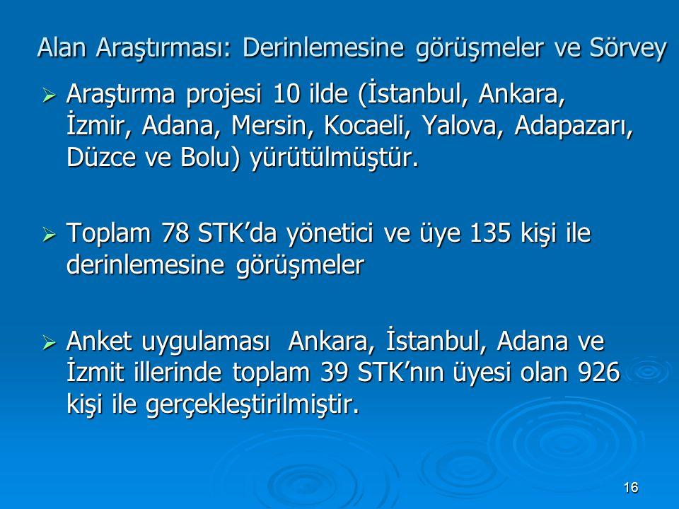 16 Alan Araştırması: Derinlemesine görüşmeler ve Sörvey Alan Araştırması: Derinlemesine görüşmeler ve Sörvey  Araştırma projesi 10 ilde (İstanbul, An