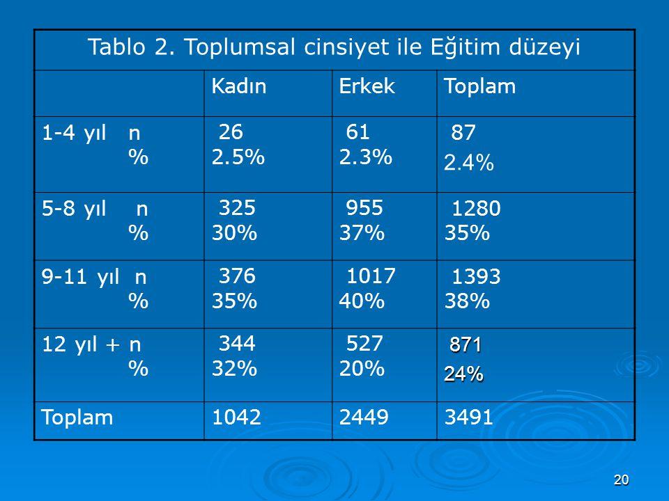20 Tablo 2. Toplumsal cinsiyet ile Eğitim düzeyi KadınErkekToplam 1-4 yıl n % 26 2.5% 61 2.3% 87 2.4% 5-8 yıl n % 325 30% 955 37% 1280 35% 9-11 yıl n