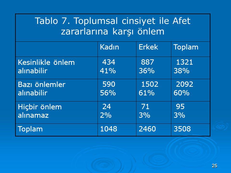 26 Tablo 8.