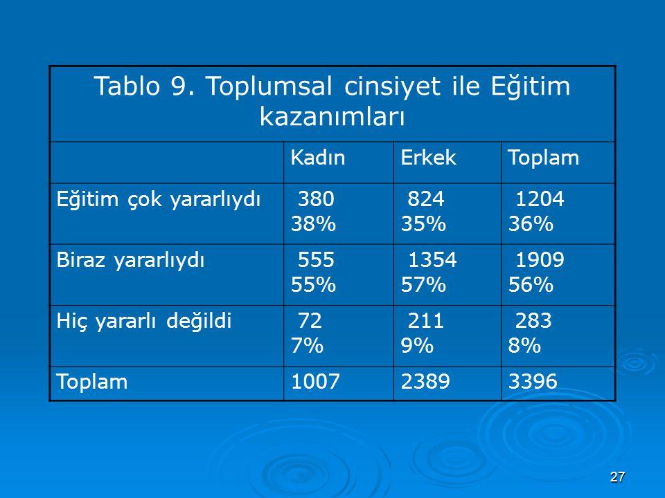 27 Tablo 9. Toplumsal cinsiyet ile Eğitim kazanımları KadınErkekToplam Eğitim çok yararlıydı 380 38% 824 35% 1204 36% Biraz yararlıydı 555 55% 1354 57