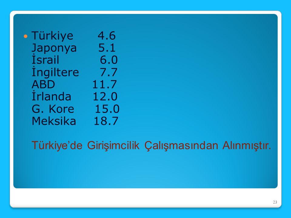 Türkiye 4.6 Japonya 5.1 İsrail 6.0 İngiltere 7.7 ABD 11.7 İrlanda 12.0 G. Kore 15.0 Meksika 18.7 Türkiye'de Girişimcilik Çalışmasından Alınmıştır. 23