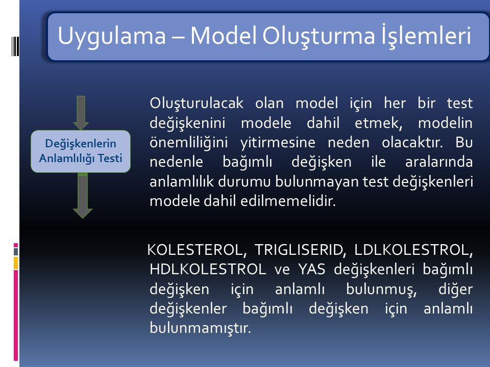 Uygulama – Model Oluşturma İşlemleri Değişkenlerin anlamlılığı testi sonucu bağımlı değişken için anlamlı bulunan her bir değişken ile bağımlı değişken değişkenlerin önemliliği testi ile test edilerek oluşturulacak modele dahil edilmesi muhtemel olan değişkenlerin tespiti yapılmıştır.
