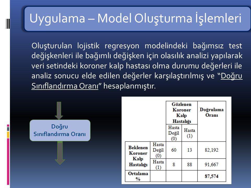 Uygulama – Model Oluşturma İşlemleri Başarı Oranı