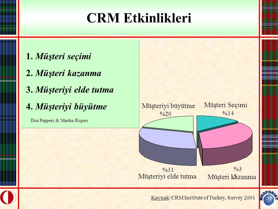 CRM Etkinlikleri Kaynak: CRM Institute of Turkey, Survey 2001 1. Müşteri seçimi 2. Müşteri kazanma 3. Müşteriyi elde tutma 4. Müşteriyi büyütme Don Pe