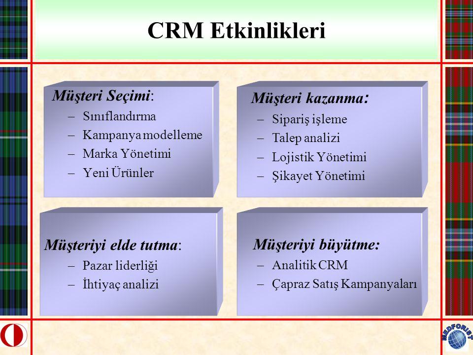 CRM Etkinlikleri Müşteri Seçimi: –Sınıflandırma –Kampanya modelleme –Marka Yönetimi –Yeni Ürünler Müşteriyi elde tutma: –Pazar liderliği –İhtiyaç anal