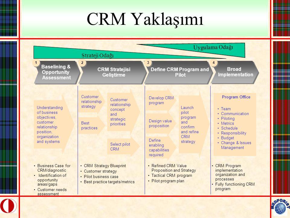 CRM Yaklaşımı Program Office Understanding of business objectives, customer relationship position, organization and systems Baselining & Opportunity A