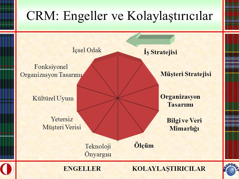 CRM: Engeller ve Kolaylaştırıcılar İş Stratejisi Müşteri Stratejisi Organizasyon Tasarımı Bilgi ve Veri Mimarlığı Ölçüm İçsel Odak Fonksiyonel Organiz