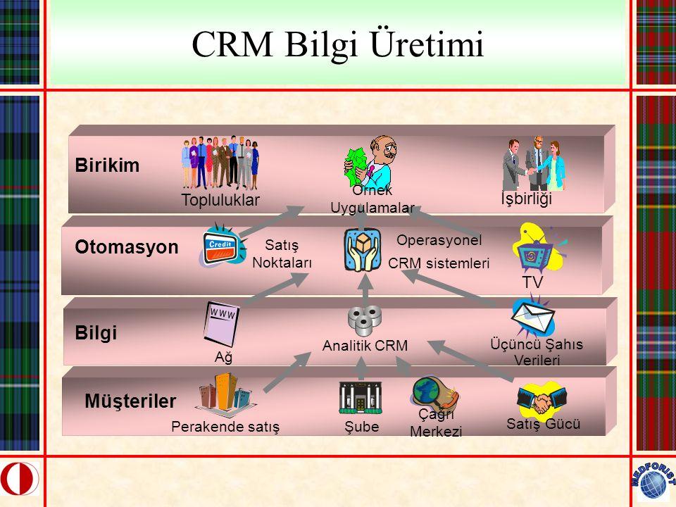 CRM Bilgi Üretimi TV Operasyonel CRM sistemleri Satış Noktaları Üçüncü Şahıs Verileri Ağ Çağrı Merkezi Perakende satış Satış Gücü Şube Müşteriler Bilg