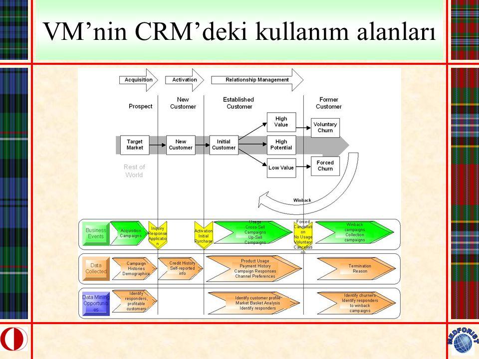 VM'nin CRM'deki kullanım alanları