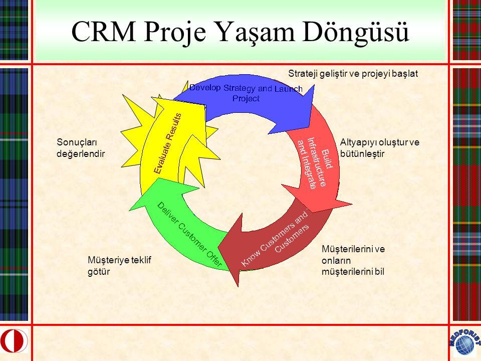 CRM Proje Yaşam Döngüsü Strateji geliştir ve projeyi başlat Altyapıyı oluştur ve bütünleştir Müşterilerini ve onların müşterilerini bil Müşteriye tekl
