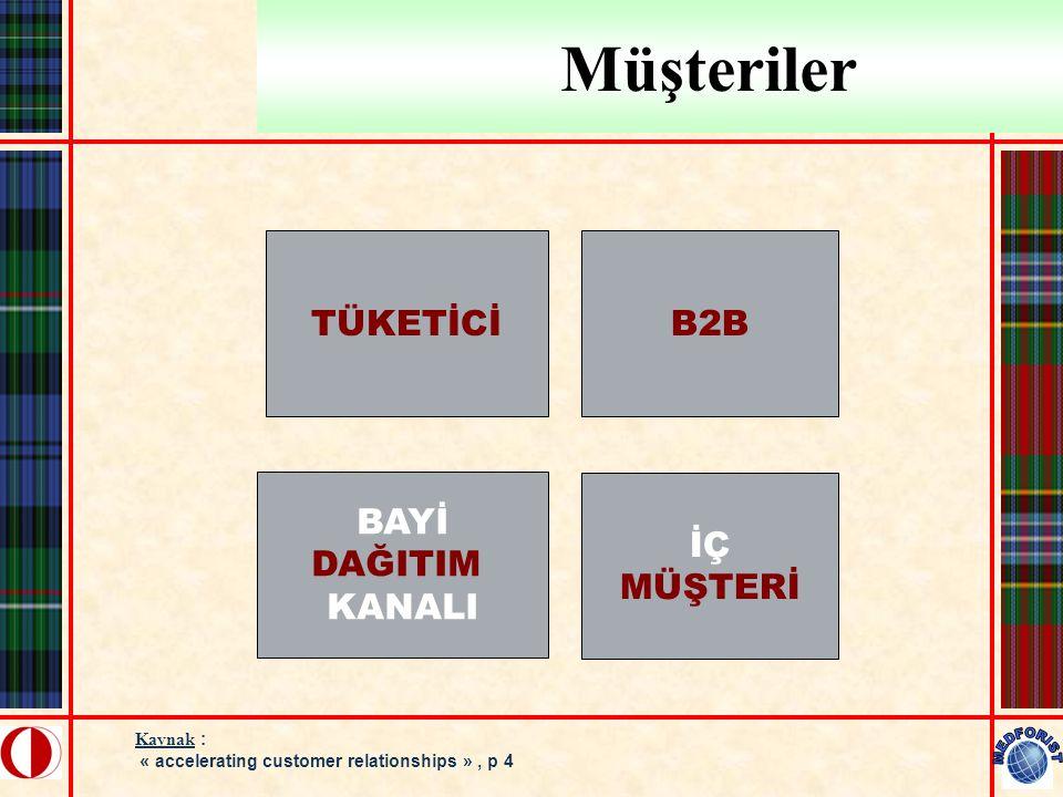 Türkiye' de CRM Tetikleyicileri Karlılık %48 Teknoloji %10 Müşteri Bilgisi %23 Etkileşim %19 Kaynak: CRM Enstitüsü Türkiye, 2001 Araştırması