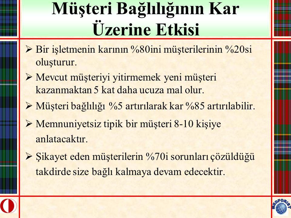CRM Etkinlikleri Kaynak: CRM Institute of Turkey, Survey 2001 1.