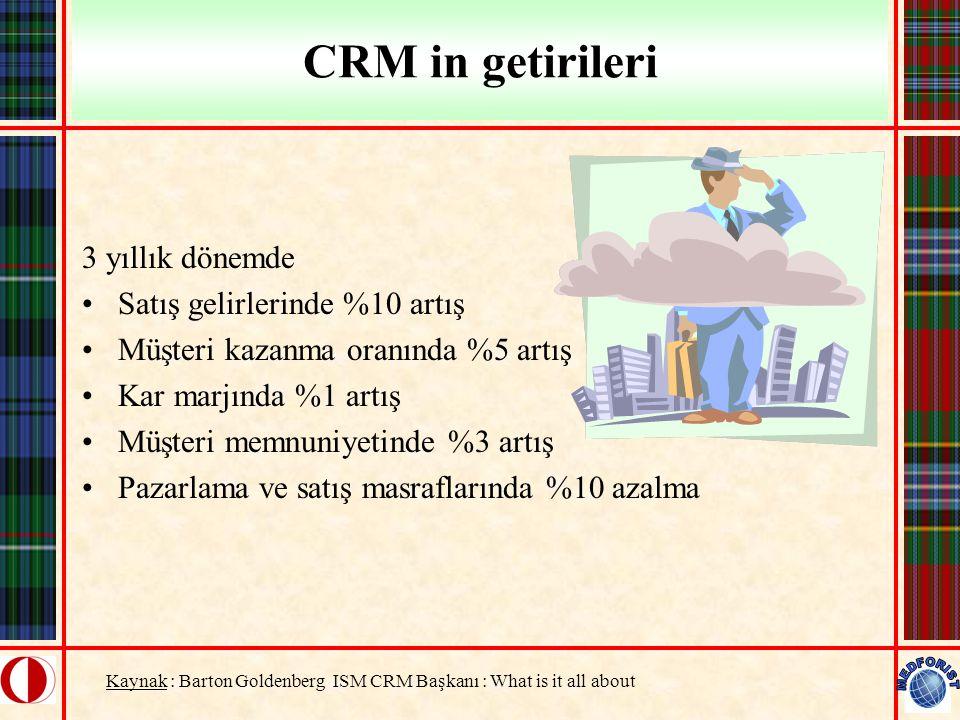 CRM in getirileri 3 yıllık dönemde Satış gelirlerinde %10 artış Müşteri kazanma oranında %5 artış Kar marjında %1 artış Müşteri memnuniyetinde %3 artı