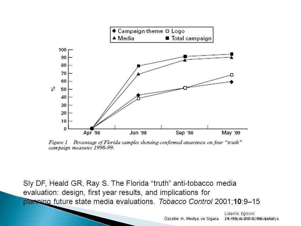 "24 Mayıs 2008, NevşehirÖzcebe H. Medya ve Sigara Sly DF, Heald GR, Ray S. The Florida ""truth"" anti-tobacco media evaluation: design, first year result"