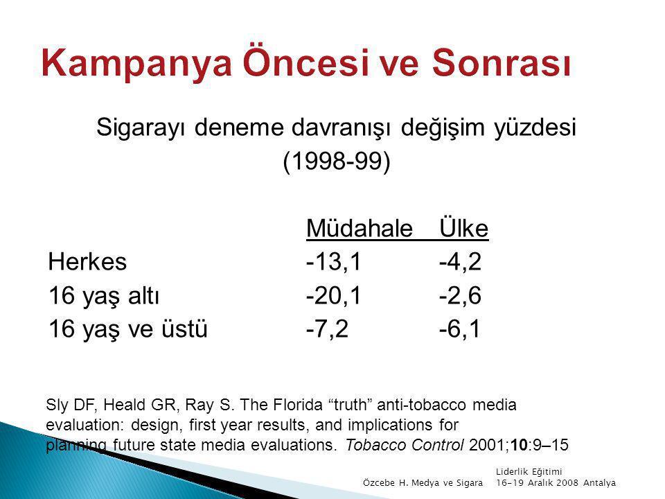 Sigarayı deneme davranışı değişim yüzdesi (1998-99) MüdahaleÜlke Herkes-13,1-4,2 16 yaş altı-20,1-2,6 16 yaş ve üstü-7,2-6,1 Sly DF, Heald GR, Ray S.