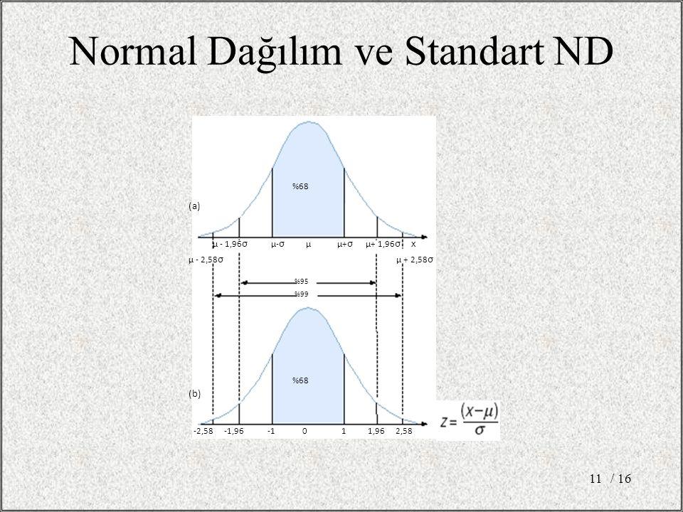Normal Dağılım ve Standart ND / 1611 %68 µ - 1,96 σ µ- σ µ µ+ σ µ+ 1,96 σ x µ - 2, 58 σ µ + 2, 58 σ %95 %99 -2,58 -1,96 -1 0 1 1,96 2,58 (a) (b)