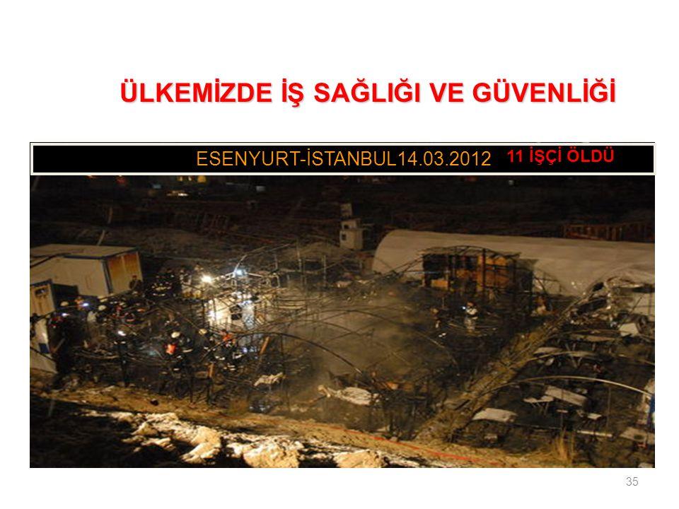 35 ESENYURT-İSTANBUL14.03.2012 ÜLKEMİZDE İŞ SAĞLIĞI VE GÜVENLİĞİ ÜLKEMİZDE İŞ SAĞLIĞI VE GÜVENLİĞİ 11 İŞÇİ ÖLDÜ