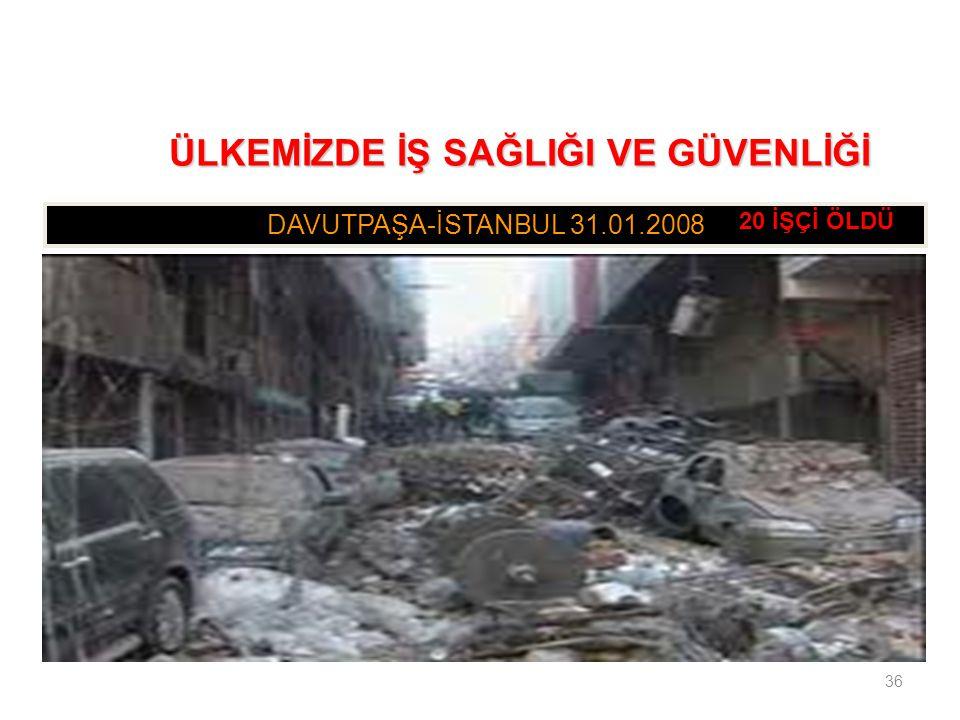 36 DAVUTPAŞA-İSTANBUL 31.01.2008 ÜLKEMİZDE İŞ SAĞLIĞI VE GÜVENLİĞİ ÜLKEMİZDE İŞ SAĞLIĞI VE GÜVENLİĞİ 20 İŞÇİ ÖLDÜ