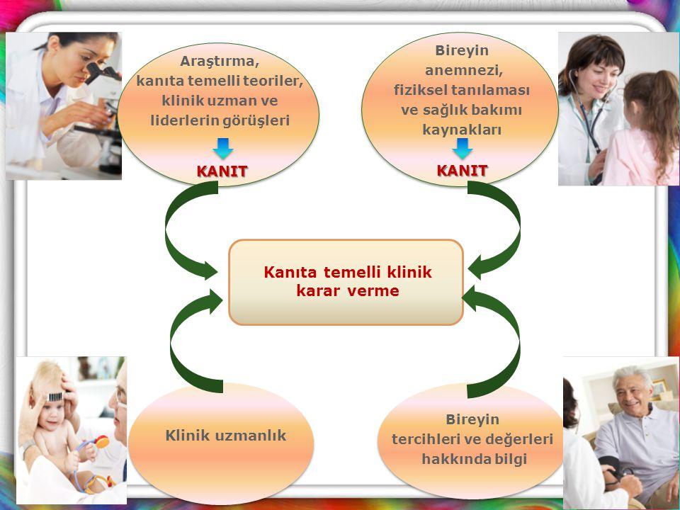 Araştırma, kanıta temelli teoriler, klinik uzman ve liderlerin görüşleri KANIT Bireyin anemnezi, fiziksel tanılaması ve sağlık bakımı kaynakları KANIT