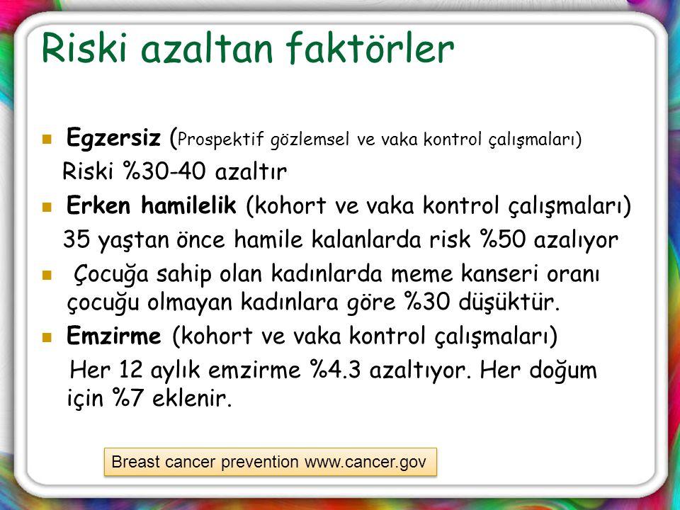 Riski azaltan faktörler Egzersiz ( Prospektif gözlemsel ve vaka kontrol çalışmaları) Riski %30-40 azaltır Erken hamilelik (kohort ve vaka kontrol çalı