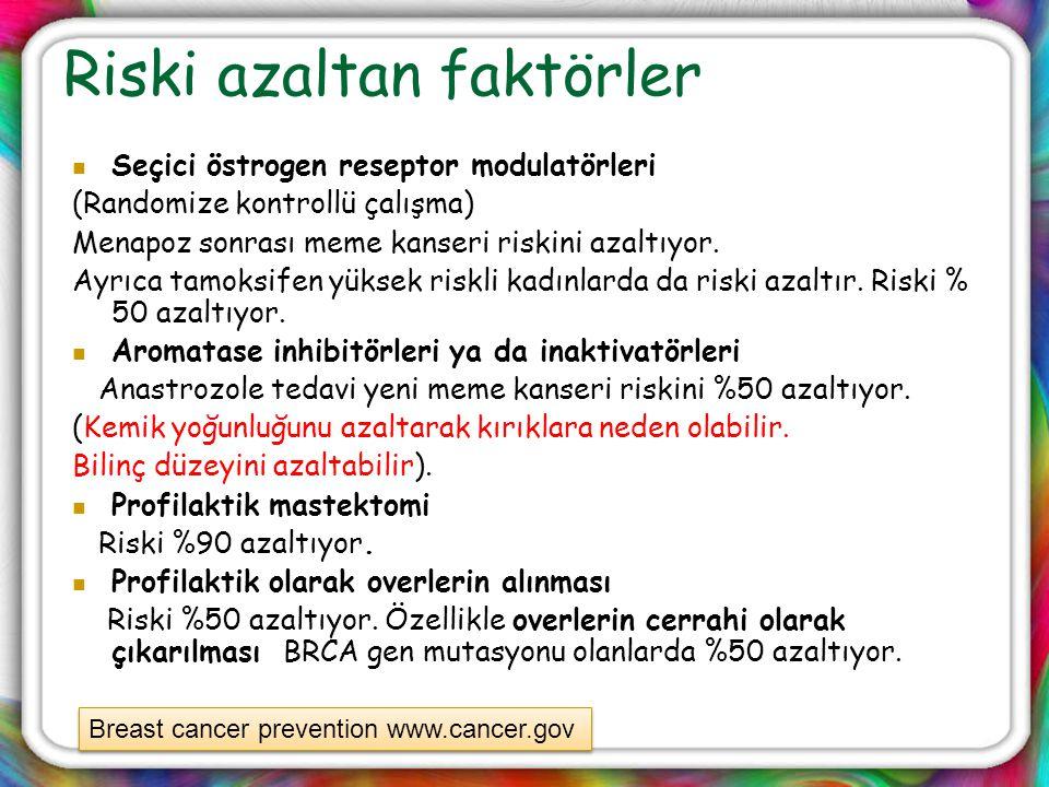 Riski azaltan faktörler Seçici östrogen reseptor modulatörleri (Randomize kontrollü çalışma) Menapoz sonrası meme kanseri riskini azaltıyor. Ayrıca ta