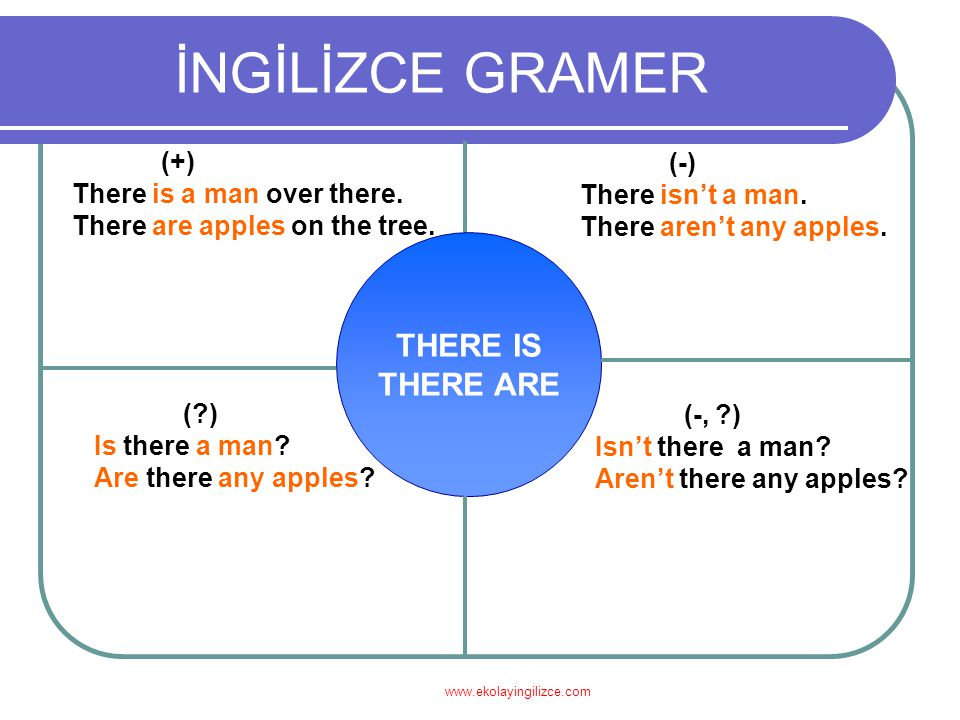 İNGİLİZCE GRAMER THERE IS THERE ARE (+) There is a man over there. There are apples on the tree. (-) There isn't a man. There aren't any apples. (?) I
