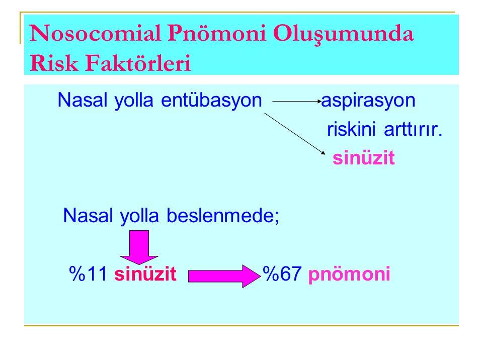 Nosocomial Pnömoni Oluşumunda Risk Faktörleri Nasal yolla entübasyon aspirasyon riskini arttırır. sinüzit Nasal yolla beslenmede; %11 sinüzit %67 pnöm